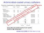antimicrobial coated urinary catheters