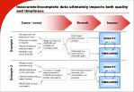 inaccurate incomplete data ultimately impacts both quality and timeliness