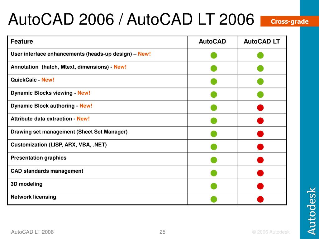 AutoCAD 2006 / AutoCAD LT 2006