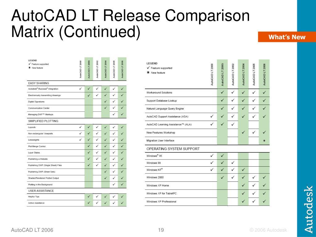 AutoCAD LT Release Comparison Matrix (Continued)