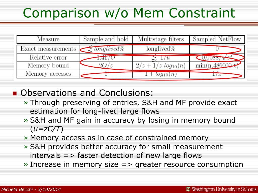 Comparison w/o Mem Constraint
