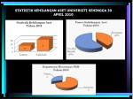 statistik kehilangan aset universiti sehingga 30 april 2010