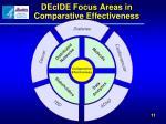 decide focus areas in comparative effectiveness