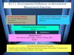 ex 5 1 environmental influences on international management functions