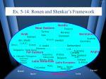 ex 5 14 ronen and shenkar s framework