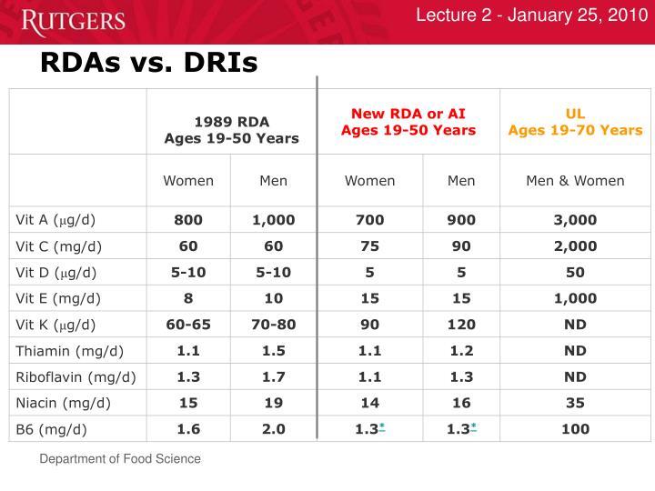 RDAs vs. DRIs