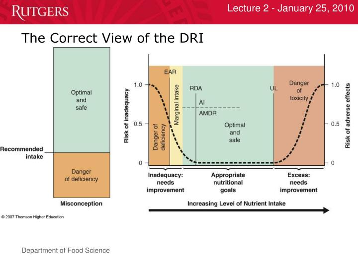 The Correct View of the DRI