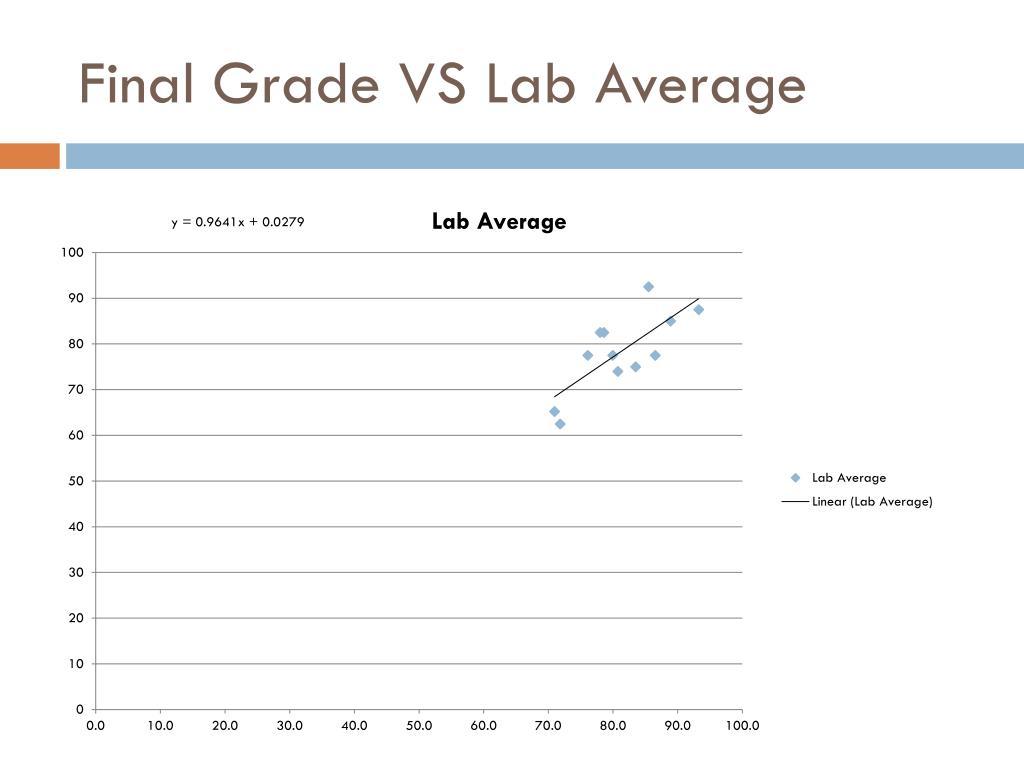 Final Grade VS Lab Average