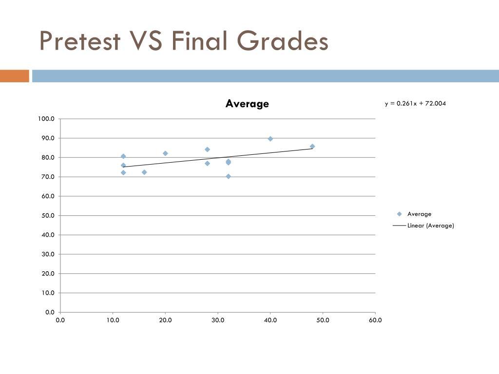 Pretest VS Final Grades