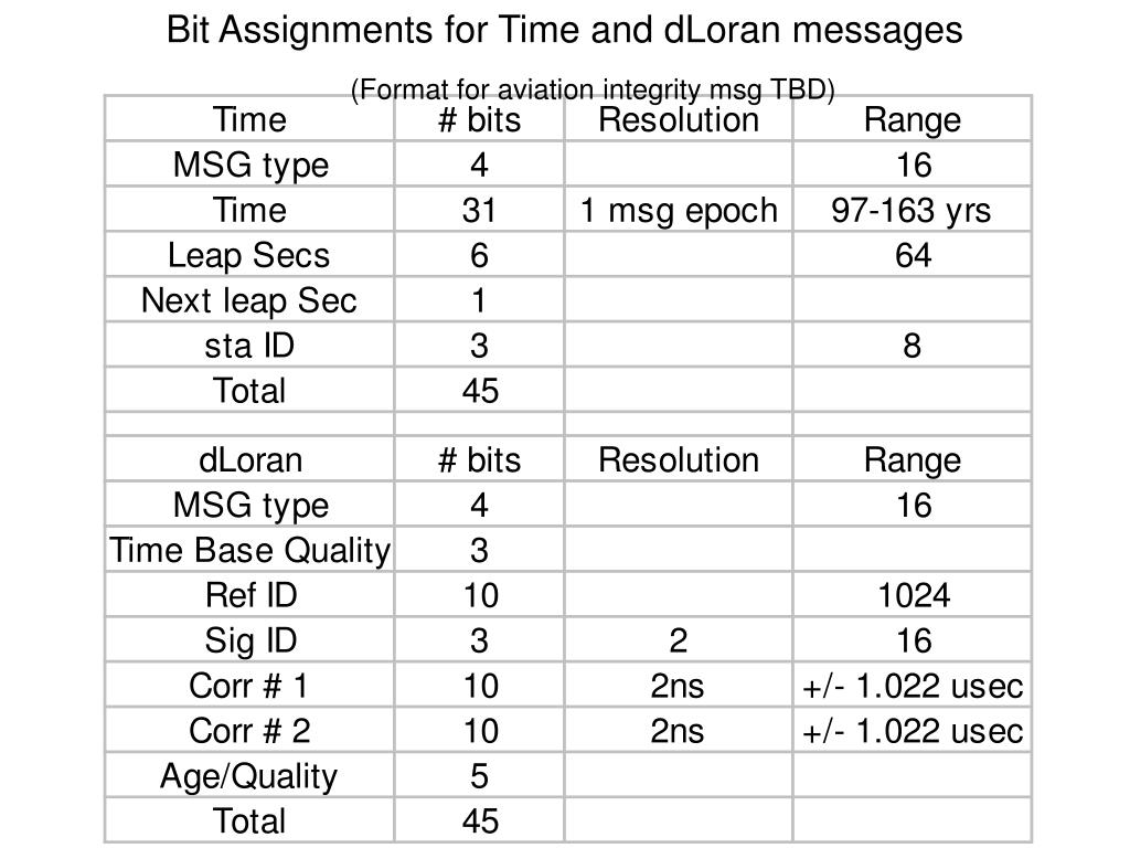 Bit Assignments for Time and dLoran messages