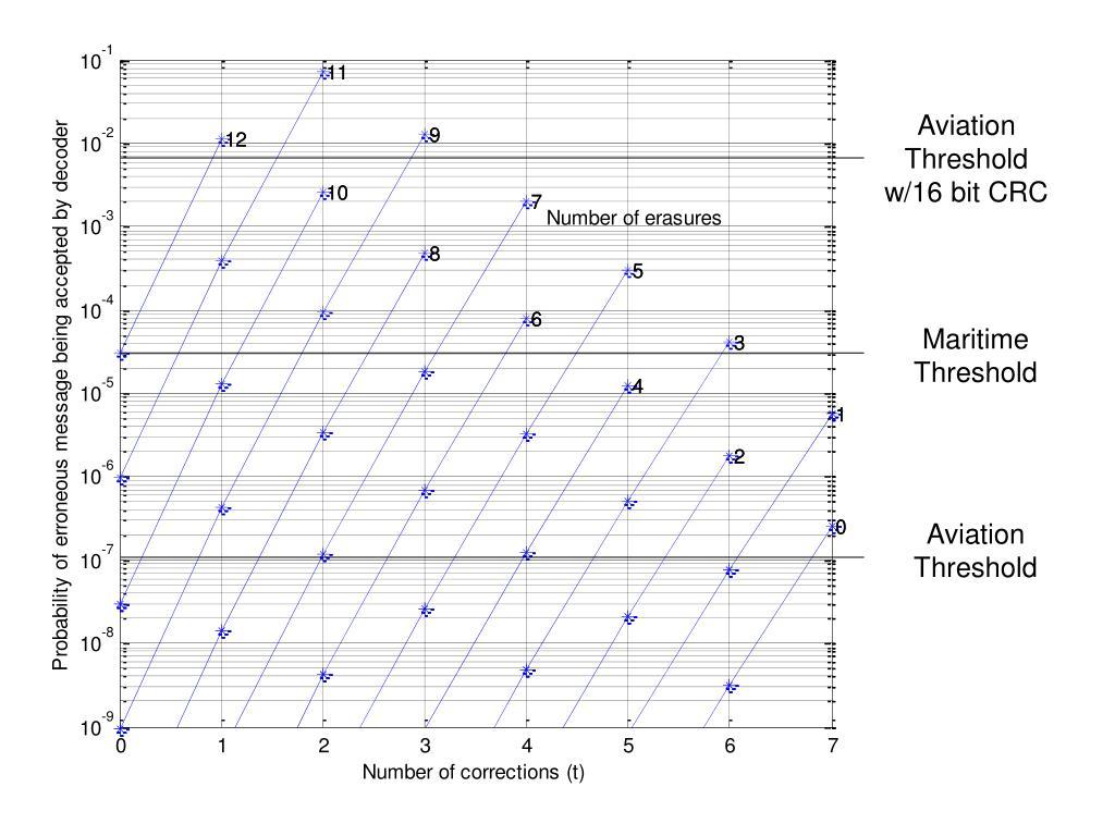 Aviation Threshold w/16 bit CRC