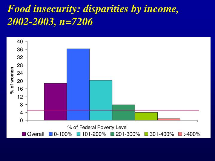 Food insecurity: disparities by income,