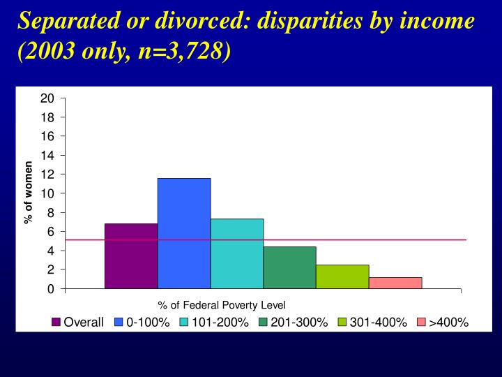 Separated or divorced: disparities by income
