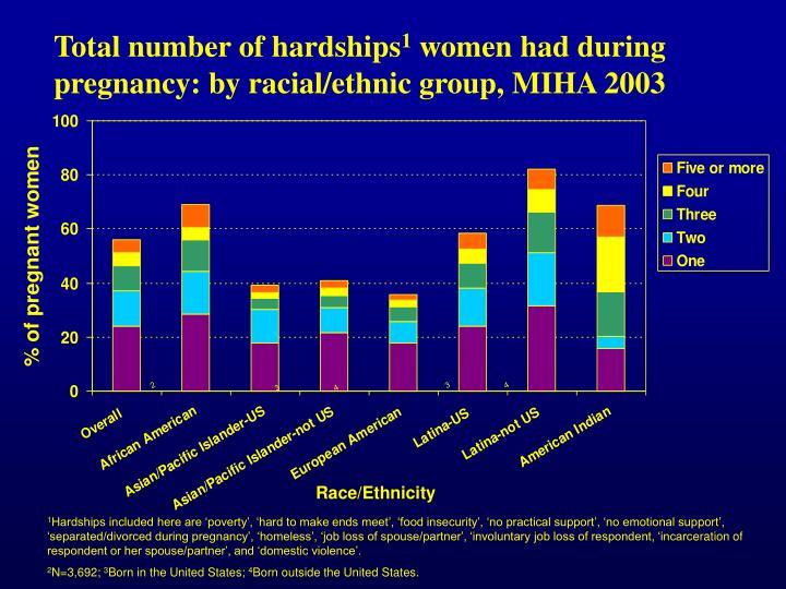 Total number of hardships