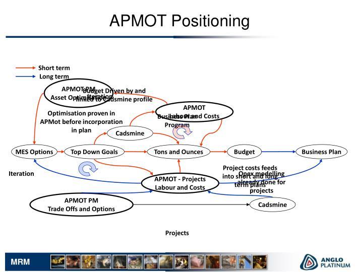 APMOT Positioning