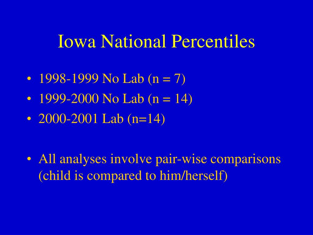 Iowa National Percentiles