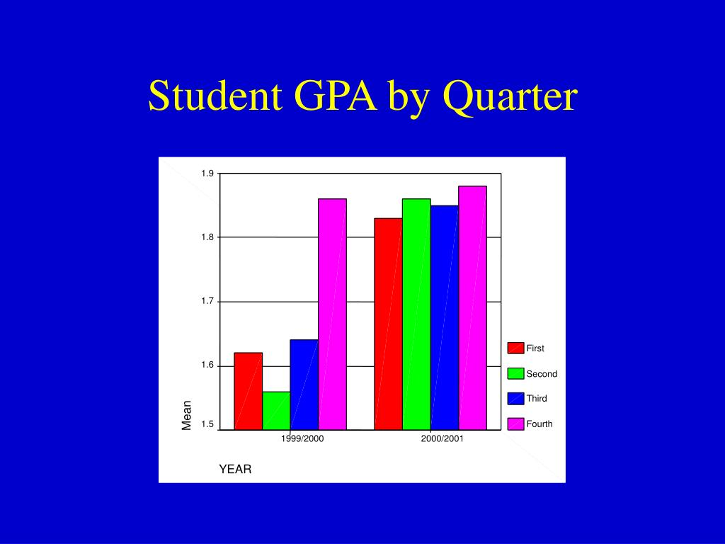 Student GPA by Quarter