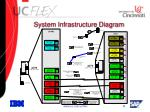 system infrastructure diagram