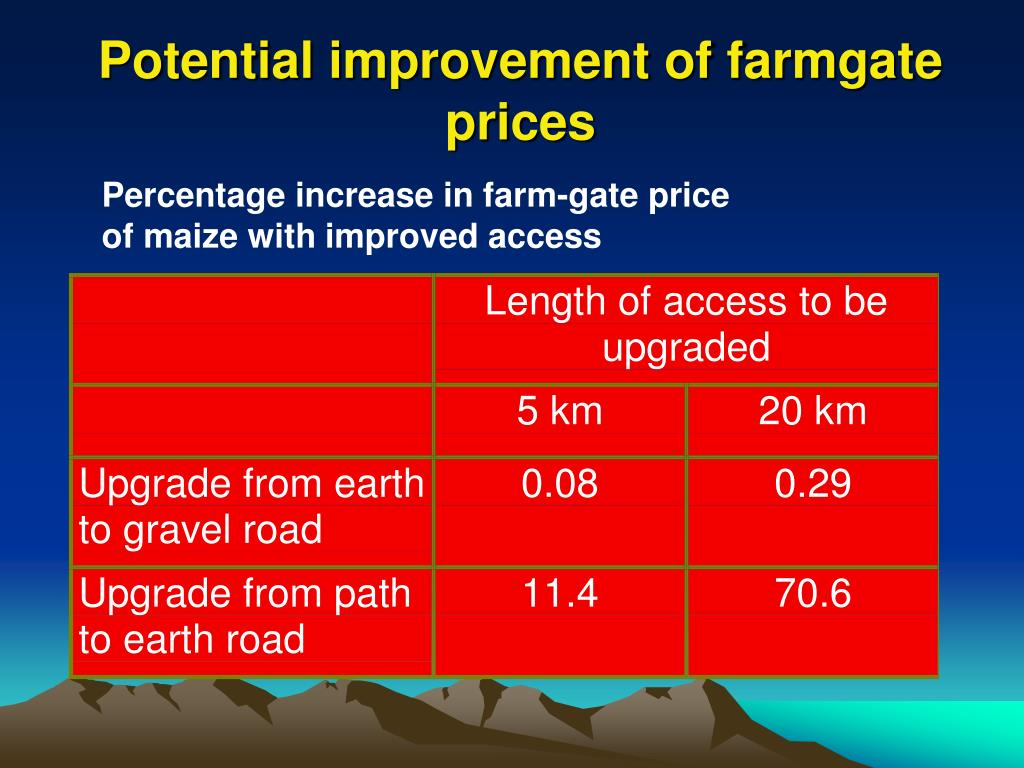 Potential improvement of farmgate prices