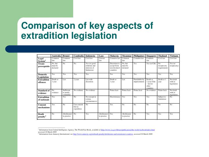 key aspects of legislation essay Explore a database of 500,000+ college essay examples get topics by professional writers introduction the epa established in 1997 was set up with the key objectives of protecting and sustaining the environment for years to come, however it seems that this legislation has been.