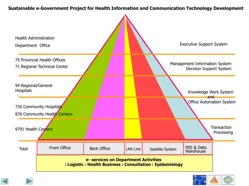 Sustainable e-Government Project for Health Information and Communication Technology Development