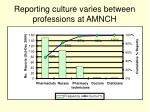 reporting culture varies between professions at amnch