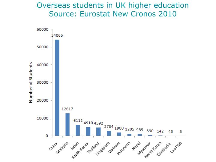 Overseas students in UK higher education