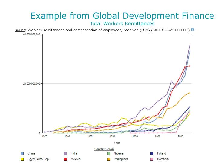 Example from Global Development Finance