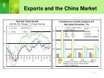 exports and the china market