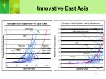 innovative east asia