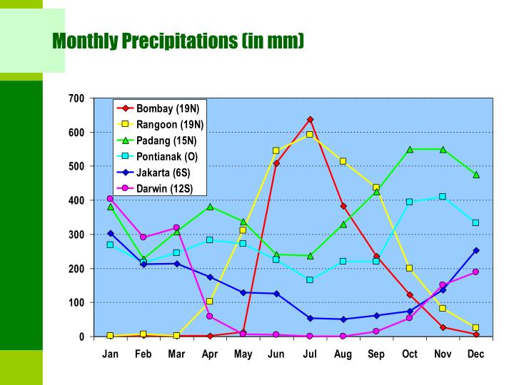 Monthly Precipitations (in mm)