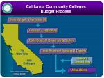 california community colleges budget process