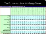 the economics of the illicit drugs trades