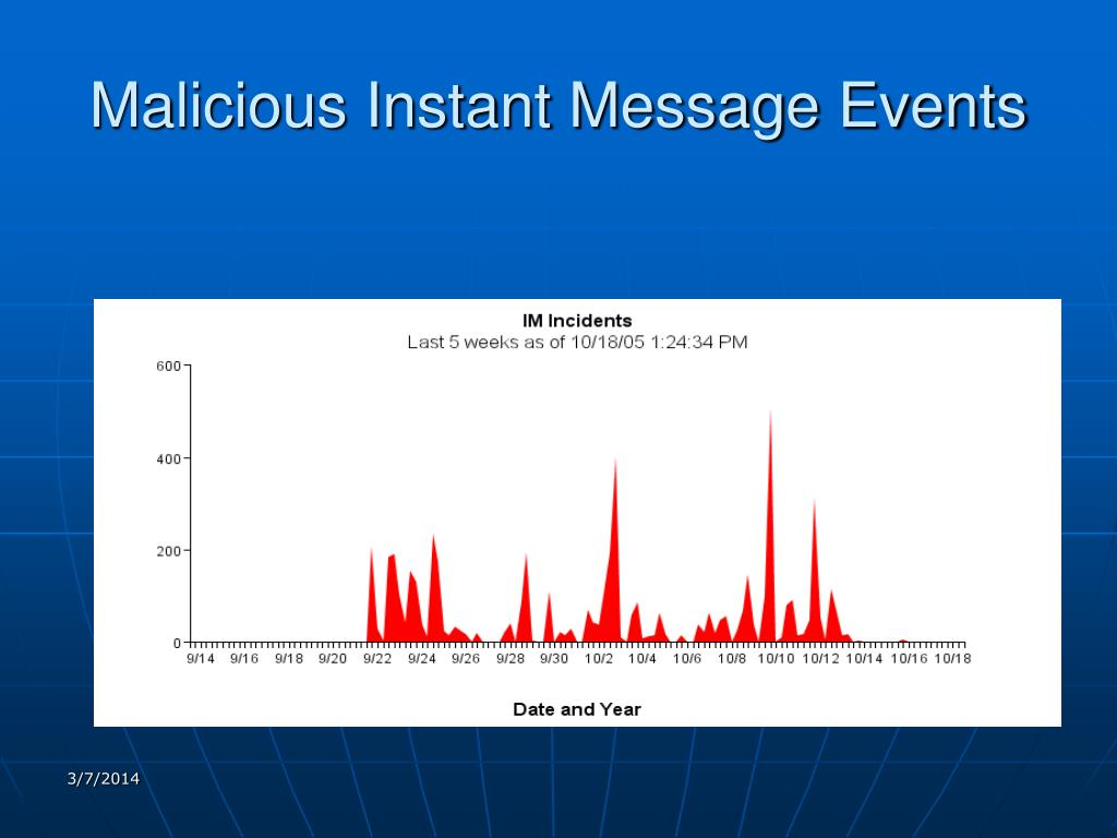 Malicious Instant Message Events