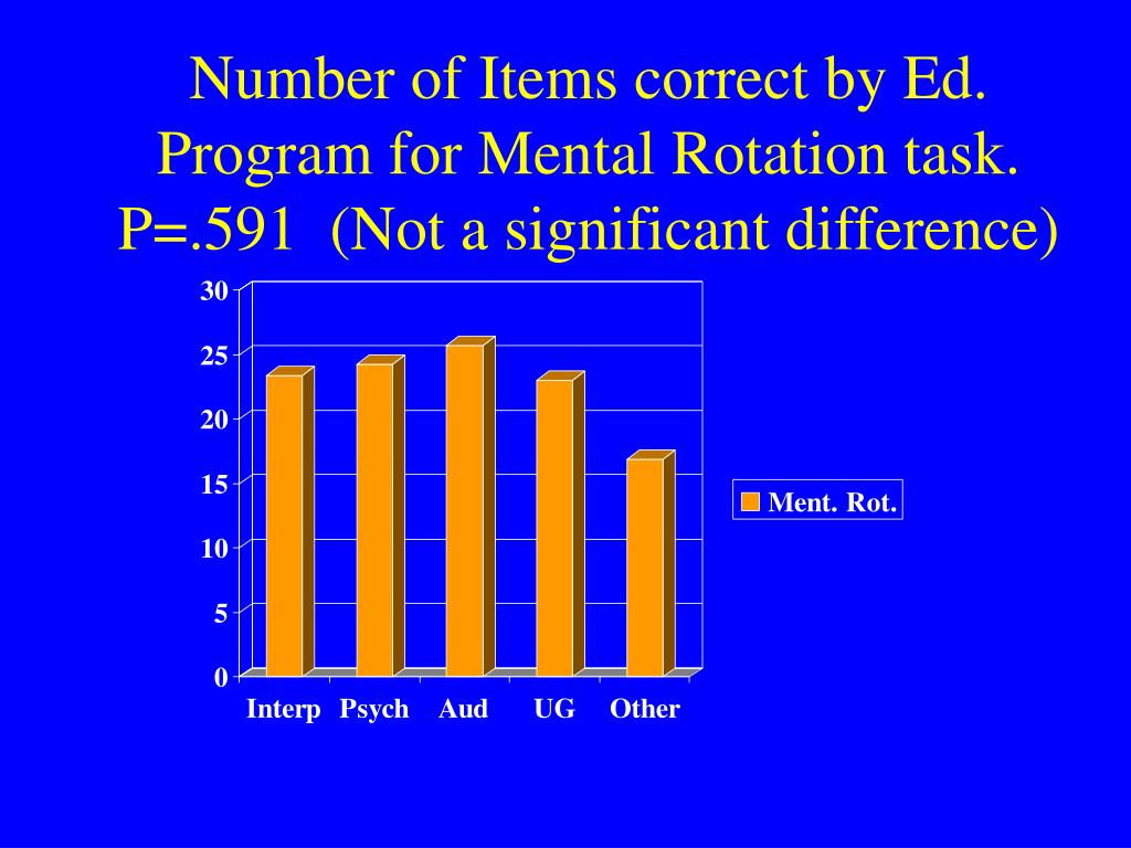Number of Items correct by Ed. Program for Mental Rotation task. P=.591  (Not a significant difference)