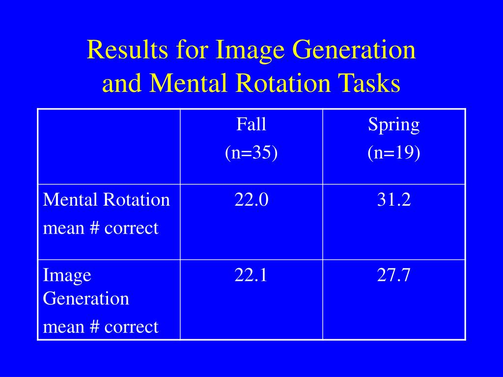 Results for Image Generation