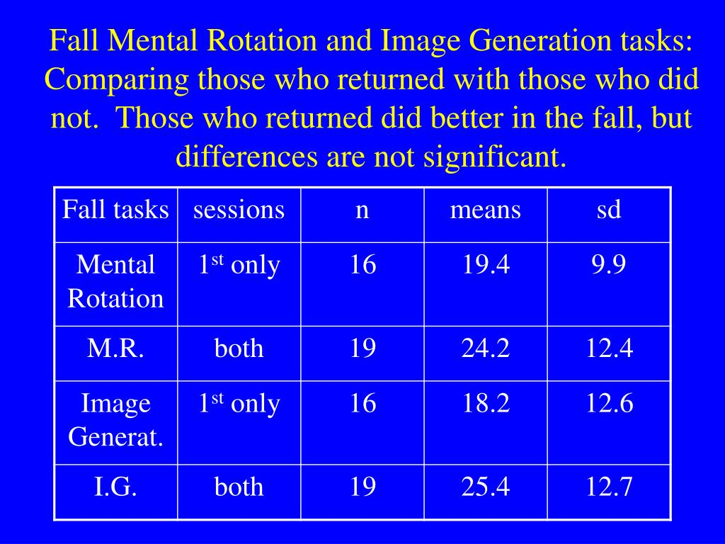 Fall Mental Rotation and Image Generation tasks: Comparing those who returned with those who did not.  Those who returned did better in the fall, but differences are not significant.