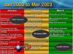 jan 2003 to mar 2003
