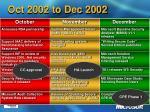 oct 2002 to dec 2002