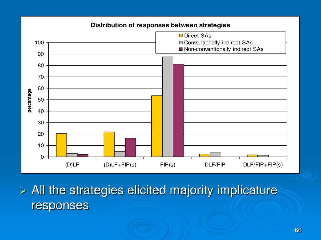 All the strategies elicited majority implicature responses