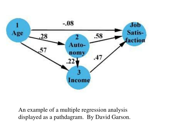 An example of a multiple regression analysis displayed as a pathdagram.  By David Garson.