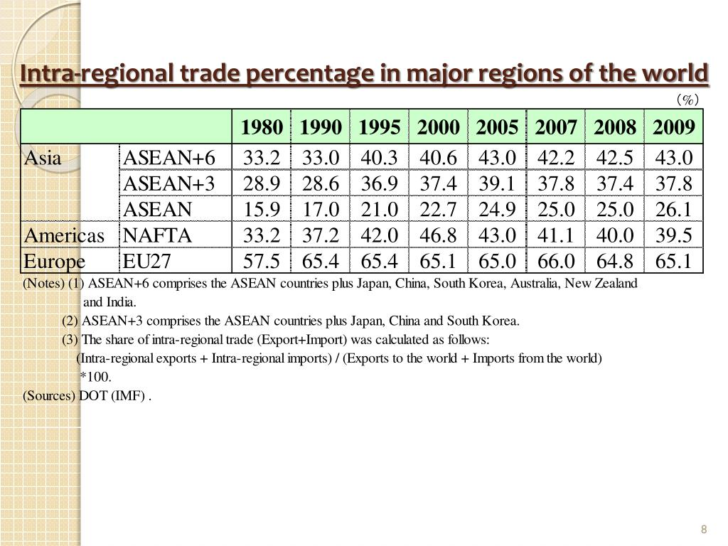 Intra-regional trade percentage in major regions of the world