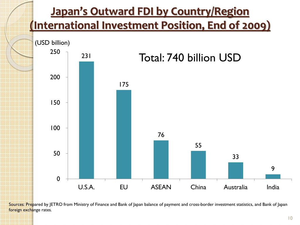 Japan's Outward FDI by Country/Region