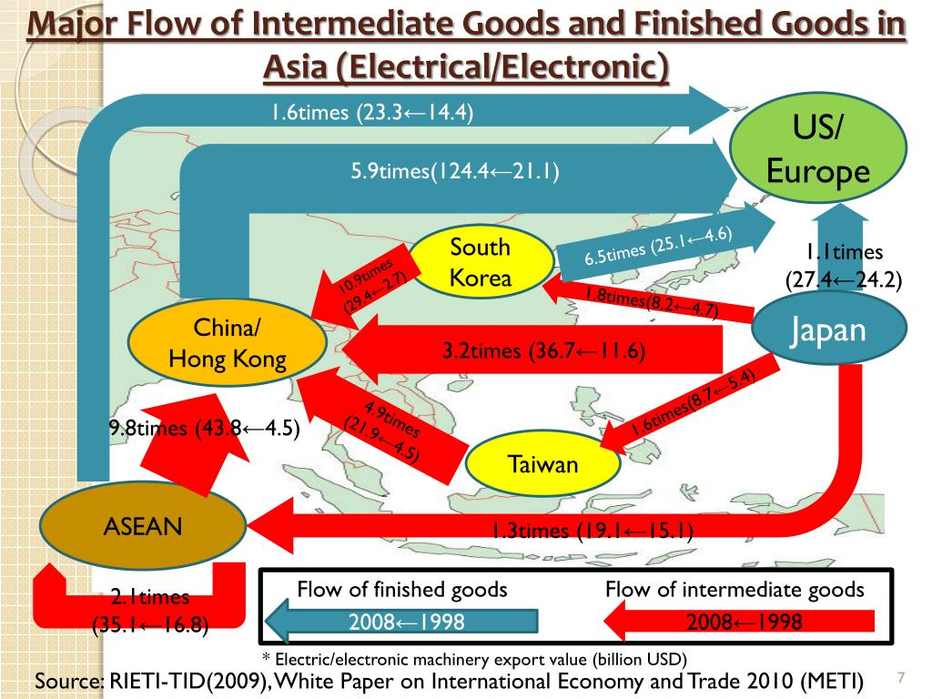 Major Flow of Intermediate Goods and Finished Goods in Asia (Electrical/Electronic)