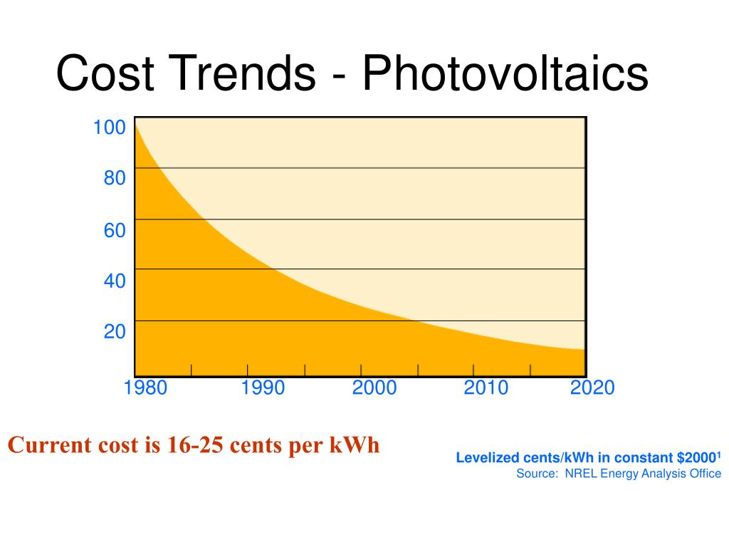 Cost Trends - Photovoltaics
