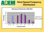 wind speed frequency distribution
