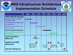 nws infrastructure architecture implementation schedule