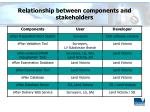 relationship between components and stakeholders