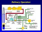 refinery operation