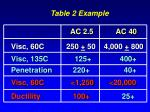 table 2 example